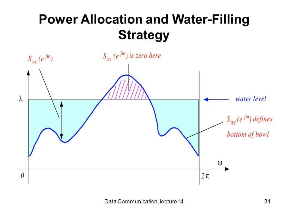 Data Communication, lecture1431 Power Allocation and Water-Filling Strategy