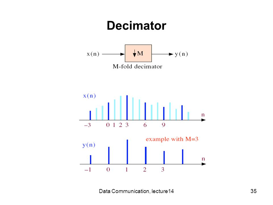 Data Communication, lecture1435 Decimator