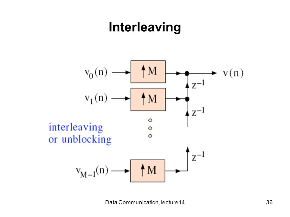 Data Communication, lecture1436 Interleaving