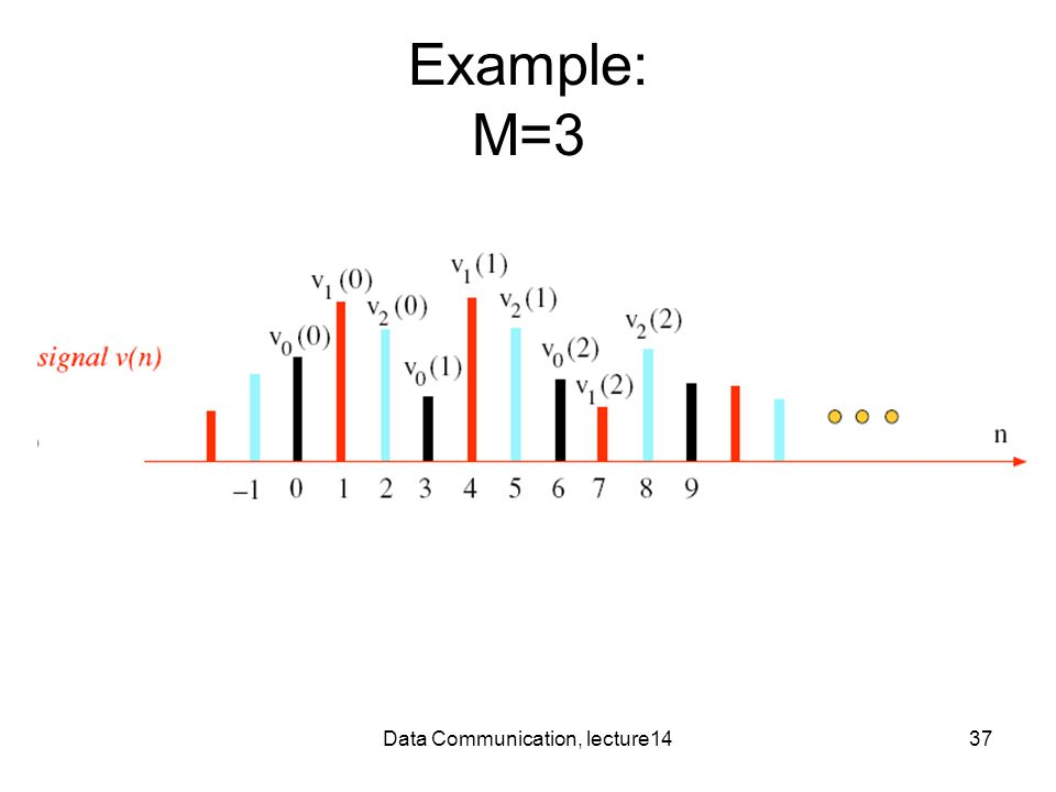 Data Communication, lecture1437 Example: M=3