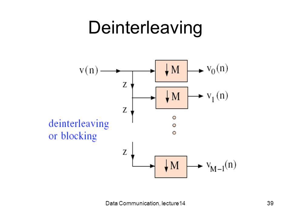 Data Communication, lecture1439 Deinterleaving