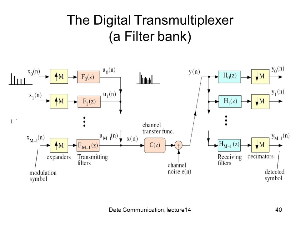 Data Communication, lecture1440 The Digital Transmultiplexer (a Filter bank)