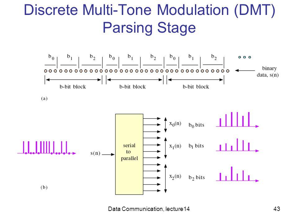 Data Communication, lecture1443 Discrete Multi-Tone Modulation (DMT) Parsing Stage