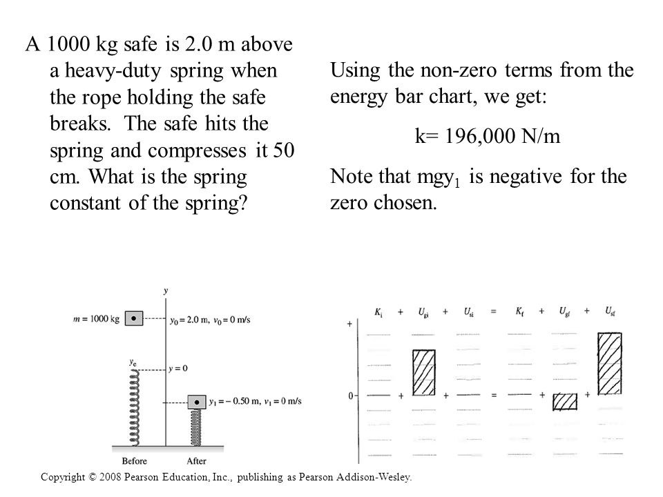 Copyright © 2008 Pearson Education, Inc., publishing as Pearson Addison-Wesley. A 1000 kg safe is 2.0 m above a heavy-duty spring when the rope holdin