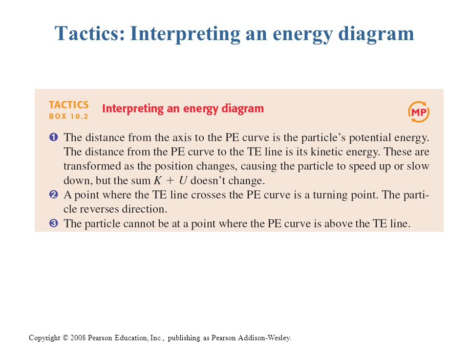 Copyright © 2008 Pearson Education, Inc., publishing as Pearson Addison-Wesley. Tactics: Interpreting an energy diagram