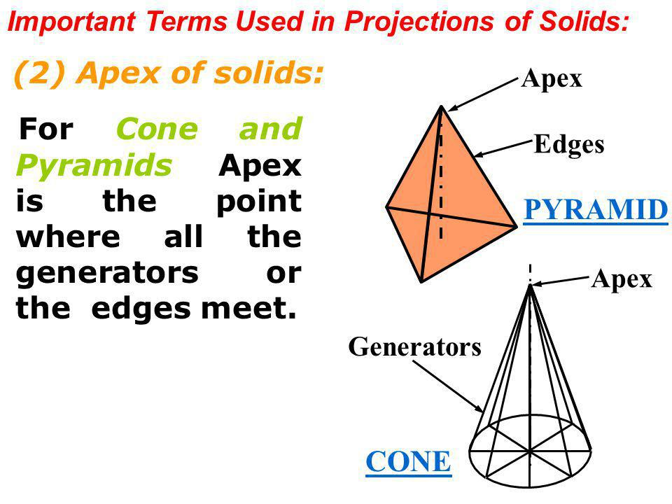 Important Terms Used in Projections of Solids: (2) Apex of solids: For Cone and Pyramids, Apex is the point where all the generators or the edges meet