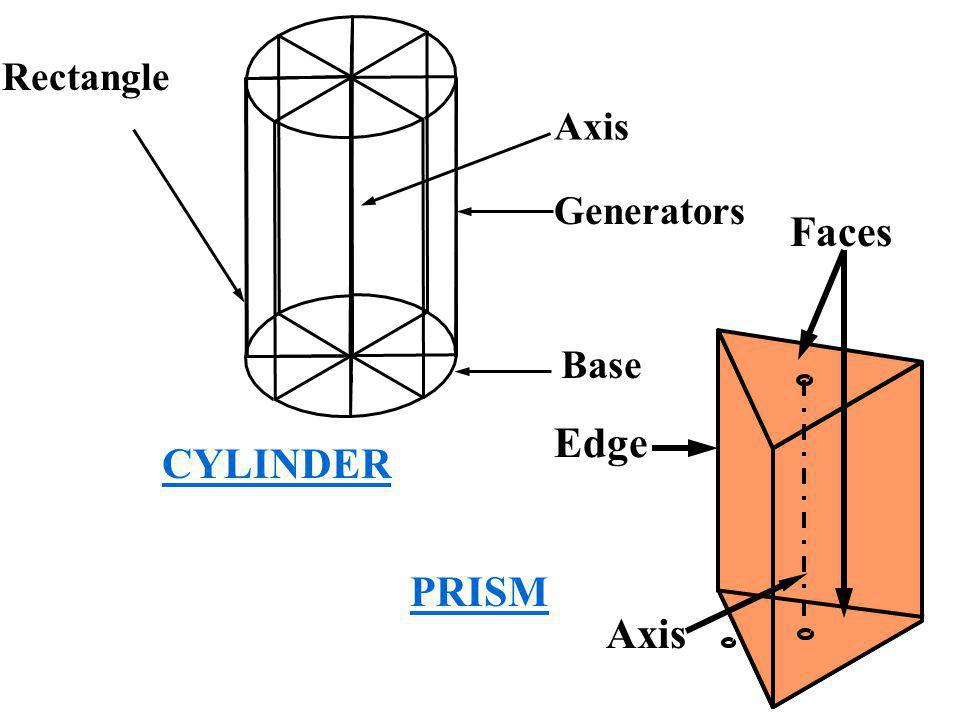 Axis Faces Edge PRISM Rectangle Axis Base Generators CYLINDER