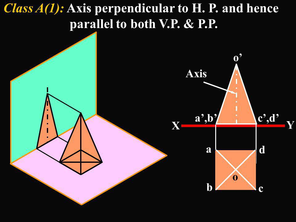Class A(1): Axis perpendicular to H. P. and hence parallel to both V.P. & P.P. X Y a b d c c,da,b o o Axis