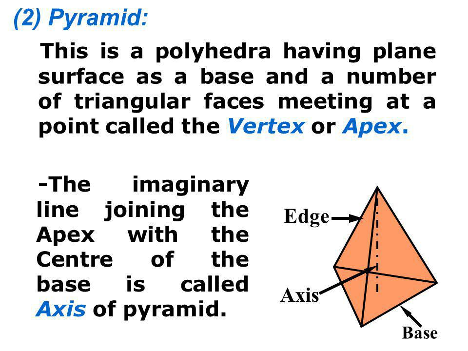 According to the shape of its base, pyramid can be sub classified into following types: (a) Triangular Pyramid: (b) Square Pyramid: