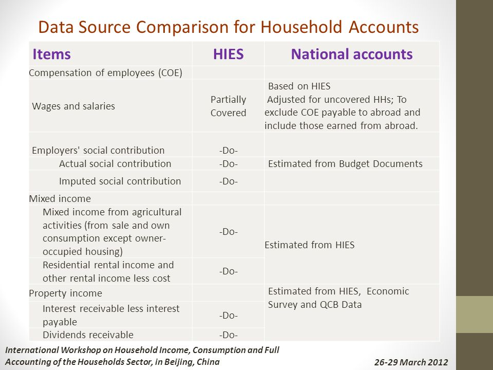 ItemsHIESNational accounts Compensation of employees (COE) Wages and salaries Partially Covered Based on HIES Adjusted for uncovered HHs; To exclude C