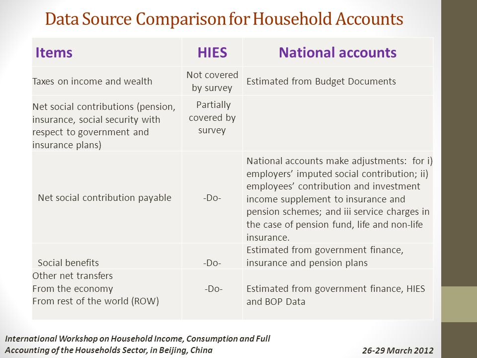Data Source Comparison for Household Accounts ItemsHIESNational accounts Taxes on income and wealth Not covered by survey Estimated from Budget Docume
