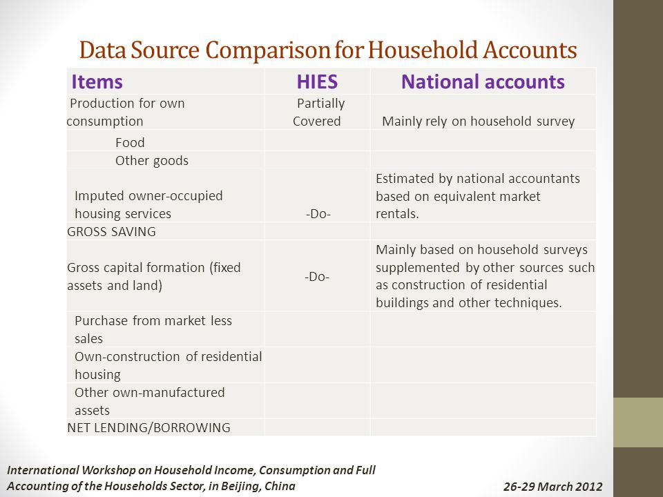 Data Source Comparison for Household Accounts ItemsHIESNational accounts Production for own consumption Partially Covered Mainly rely on household survey Food Other goods Imputed owner-occupied housing services -Do- Estimated by national accountants based on equivalent market rentals.