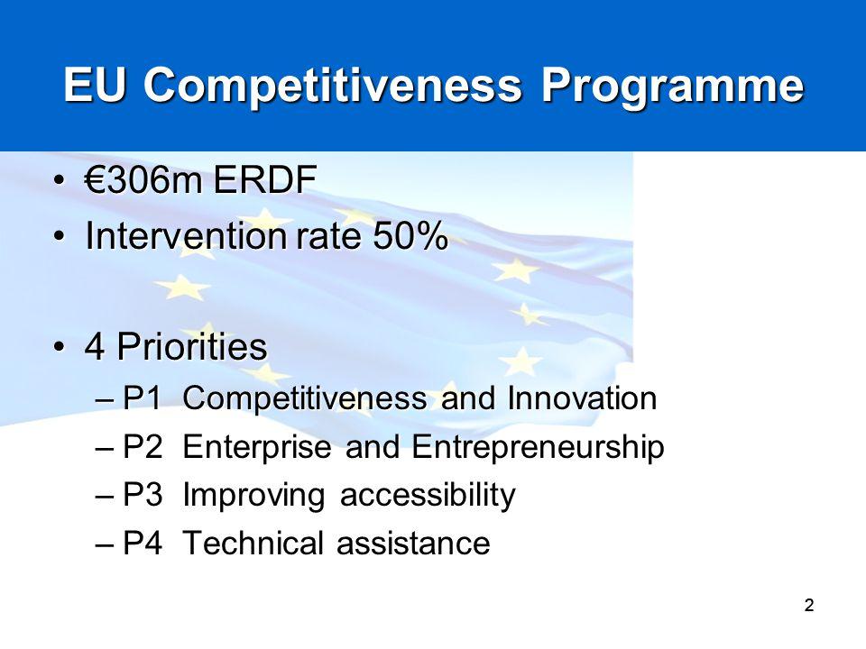 222 EU Competitiveness Programme 306m ERDF306m ERDF Intervention rate 50%Intervention rate 50% 4 Priorities4 Priorities –P1 Competitiveness and Innova