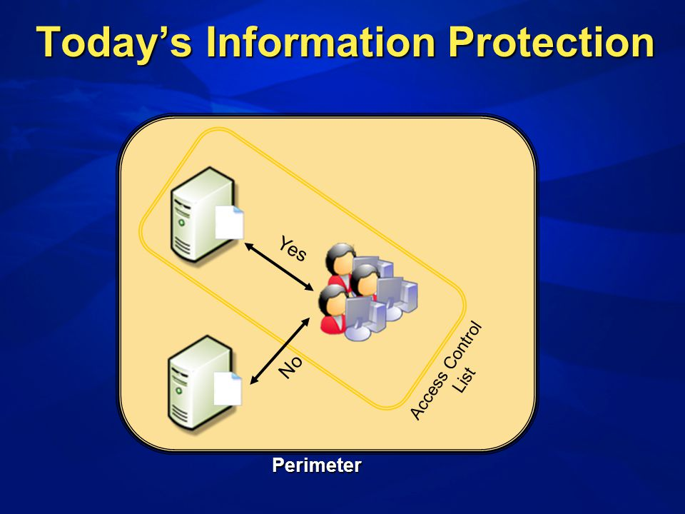 Access Control List Yes No Perimeter Todays Information Protection