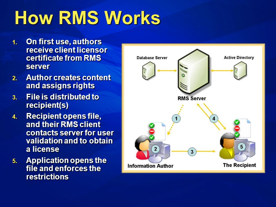 1. On first use, authors receive client licensor certificate from RMS server 2. Author creates content and assigns rights 3. File is distributed to re