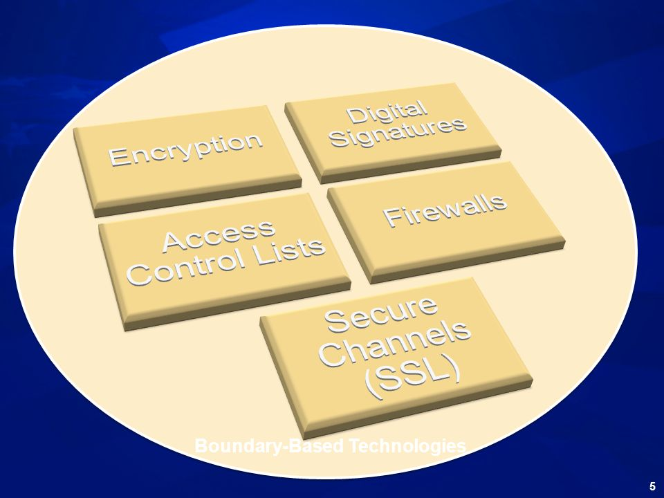 Boundary-Based Technologies 5