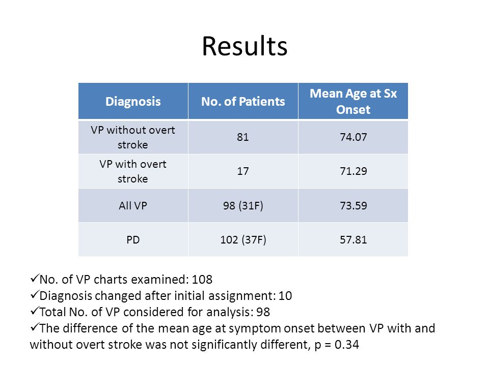Results DiagnosisNo. of Patients Mean Age at Sx Onset VP without overt stroke 8174.07 VP with overt stroke 1771.29 All VP98 (31F)73.59 PD102 (37F)57.8