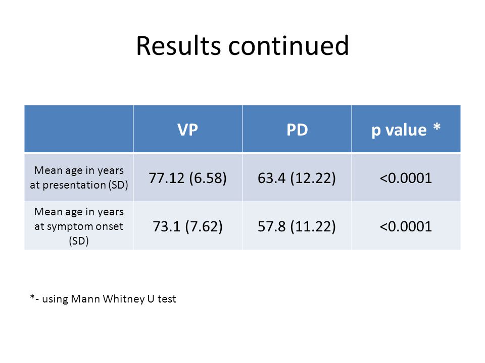 Results continued VPPDp value * Mean age in years at presentation (SD) 77.12 (6.58)63.4 (12.22)<0.0001 Mean age in years at symptom onset (SD) 73.1 (7.62)57.8 (11.22)<0.0001 *- using Mann Whitney U test