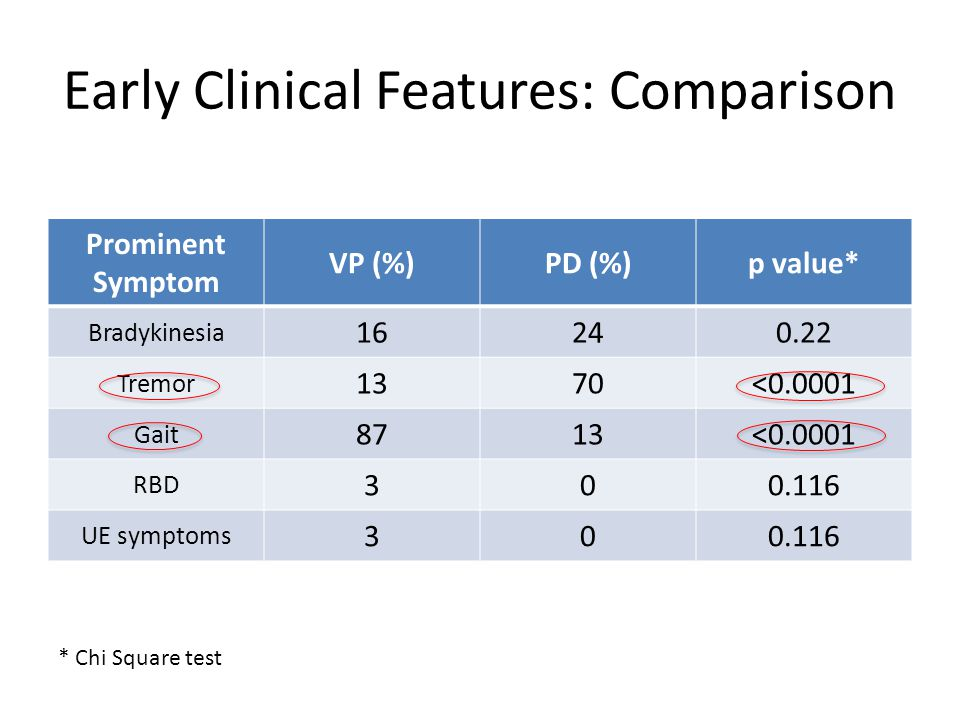 Early Clinical Features: Comparison Prominent Symptom VP (%)PD (%)p value* Bradykinesia 16240.22 Tremor 1370<0.0001 Gait 8713<0.0001 RBD 300.116 UE symptoms 300.116 * Chi Square test