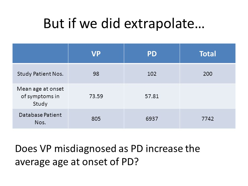 But if we did extrapolate… VPPDTotal Study Patient Nos.98102200 Mean age at onset of symptoms in Study 73.5957.81 Database Patient Nos. 80569377742 Do
