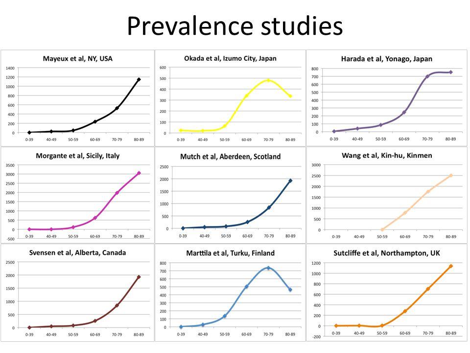 Prevalence studies