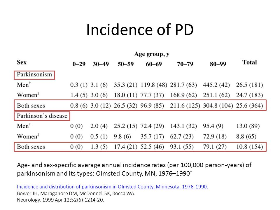 Incidence of PD Incidence and distribution of parkinsonism in Olmsted County, Minnesota, 1976-1990.