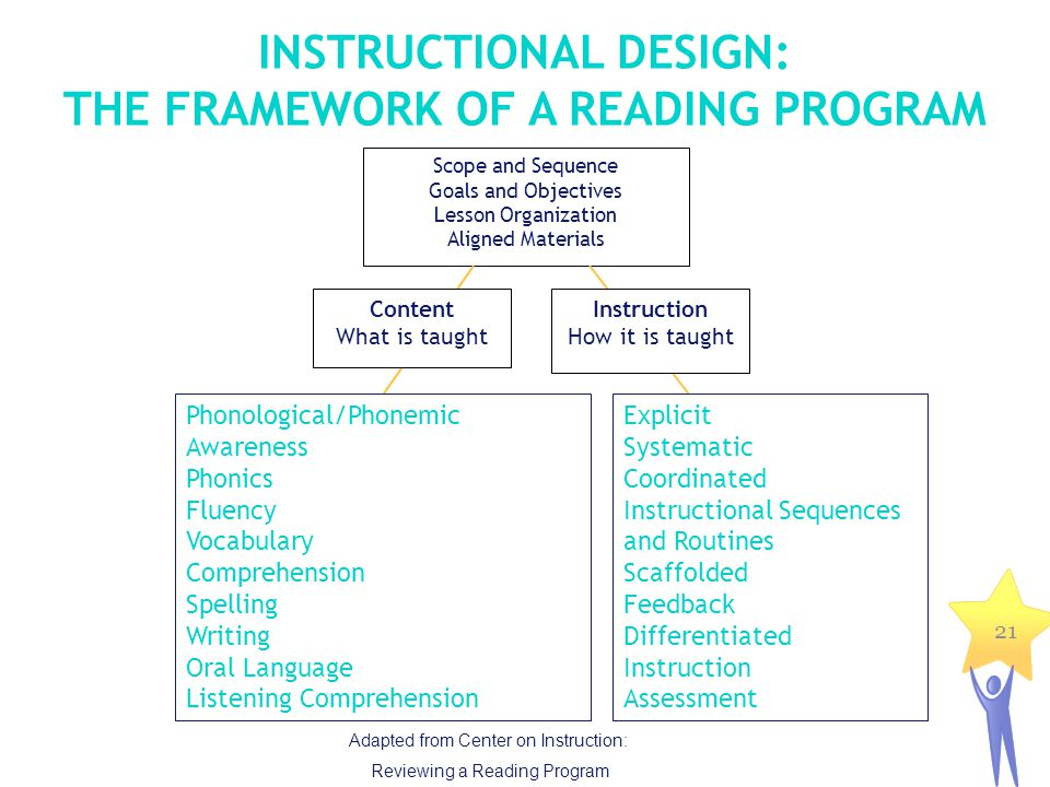 21 INSTRUCTIONAL DESIGN: THE FRAMEWORK OF A READING PROGRAM Scope and Sequence Goals and Objectives Lesson Organization Aligned Materials Content What