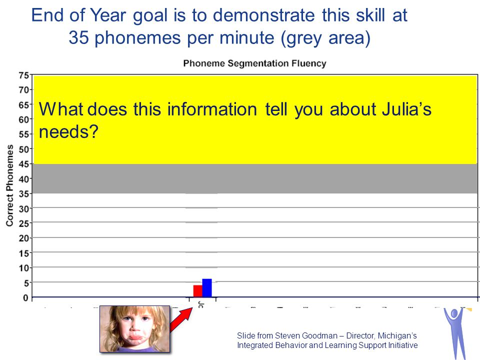 29 End of Year goal is to demonstrate this skill at 35 phonemes per minute (grey area) As an educator, do you have a concern about this childs progres