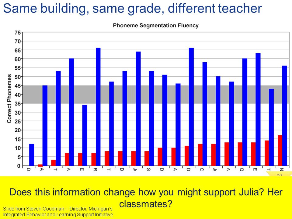 31 Same building, same grade, different teacher Does this information change how you might support Julia? Her classmates? Slide from Steven Goodman –