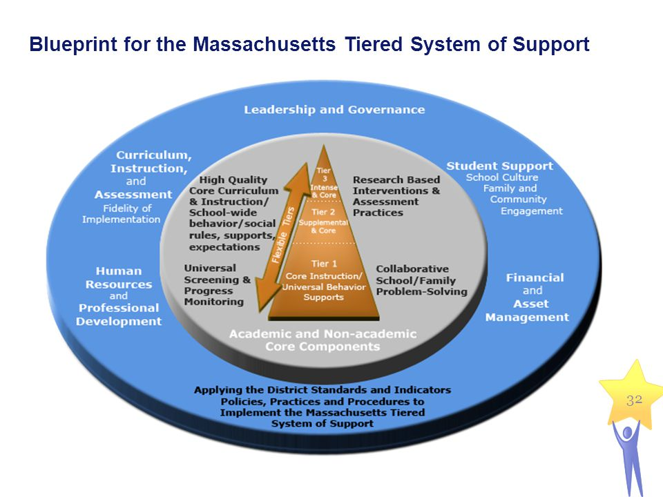 32 Blueprint for the Massachusetts Tiered System of Support