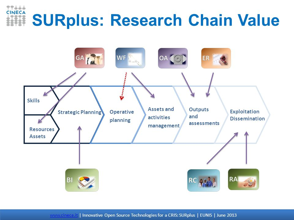 Strategic Planning Operative planning Assets and activities management Skills Outputs and assessments Exploitation Dissemination Resources Assets SURplus: Research Chain Value www.cineca.itwww.cineca.it | Innovative Open Source Technologies for a CRIS: SURplus | EUNIS | June 2013