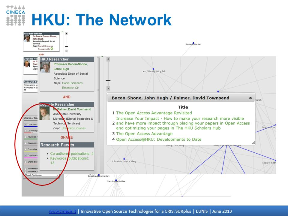 HKU: The Network www.cineca.itwww.cineca.it | Innovative Open Source Technologies for a CRIS: SURplus | EUNIS | June 2013