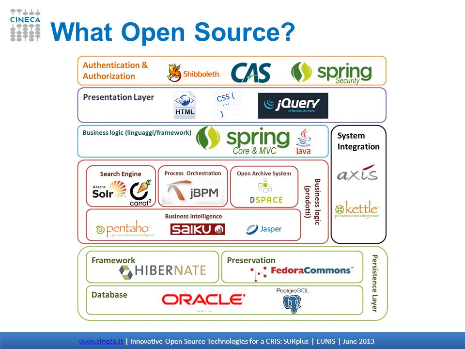 What Open Source.