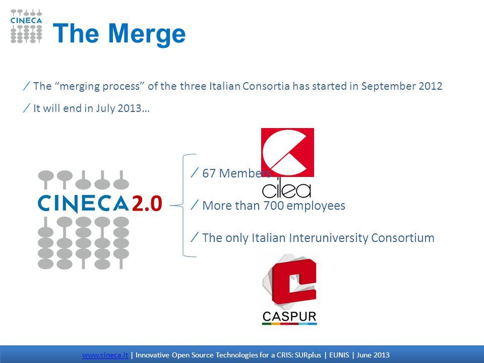 HKU: The Network www.cineca.itwww.cineca.it | Innovative Open Source Technologies for a CRIS: SURplus | EUNIS | June 2013