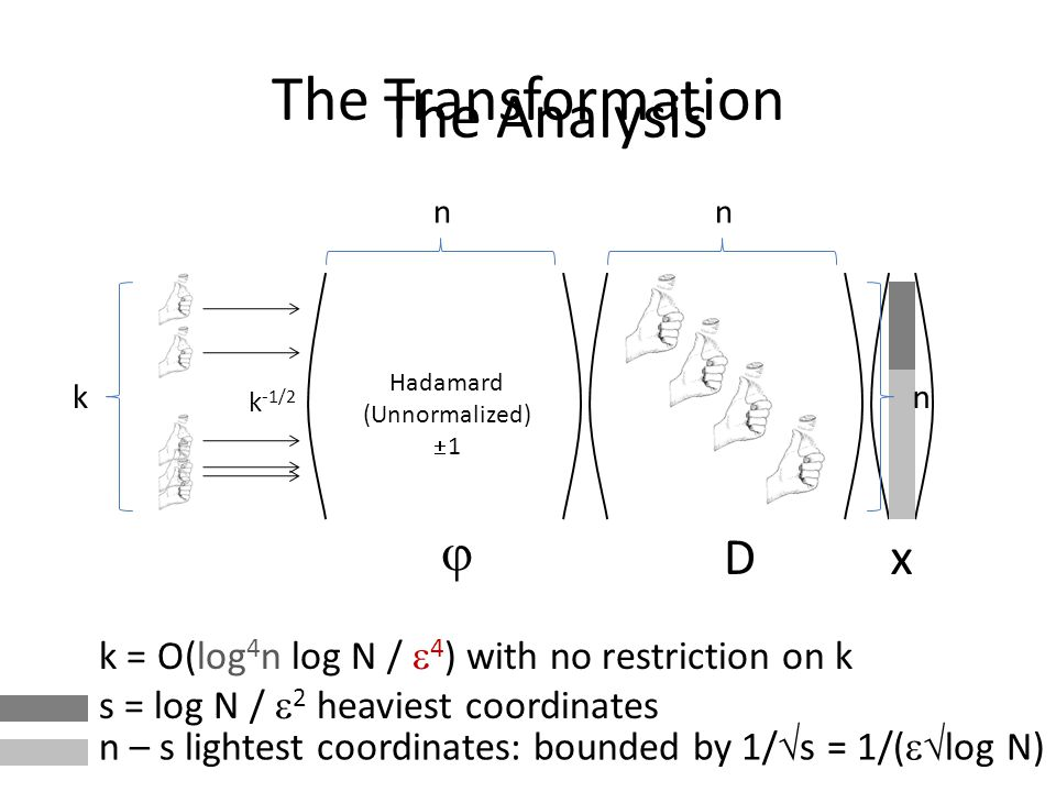 The Transformation Hadamard (Unnormalized) 1 n k k = O(log 4 n log N / 4 ) with no restriction on k x The Analysis D n n s = log N / 2 heaviest coordinates n – s lightest coordinates: bounded by 1/ s = 1/( log N) k -1/2