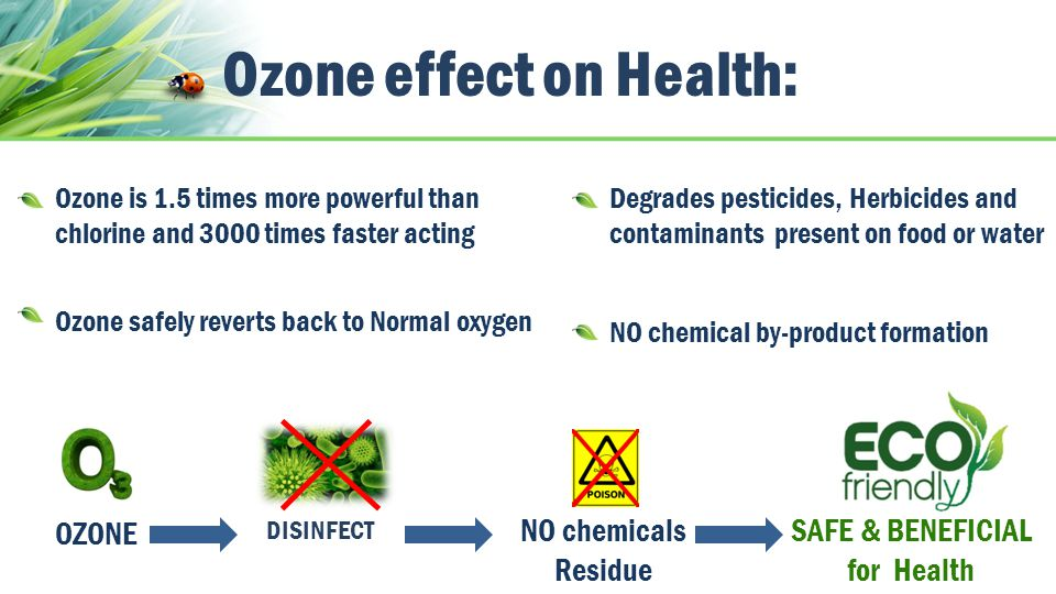 Ozone effect on Health: Ozone is 1.5 times more powerful than chlorine and 3000 times faster acting Ozone safely reverts back to Normal oxygen OZONE NO chemicals Residue SAFE & BENEFICIAL for Health Degrades pesticides, Herbicides and contaminants present on food or water NO chemical by-product formation DISINFECT