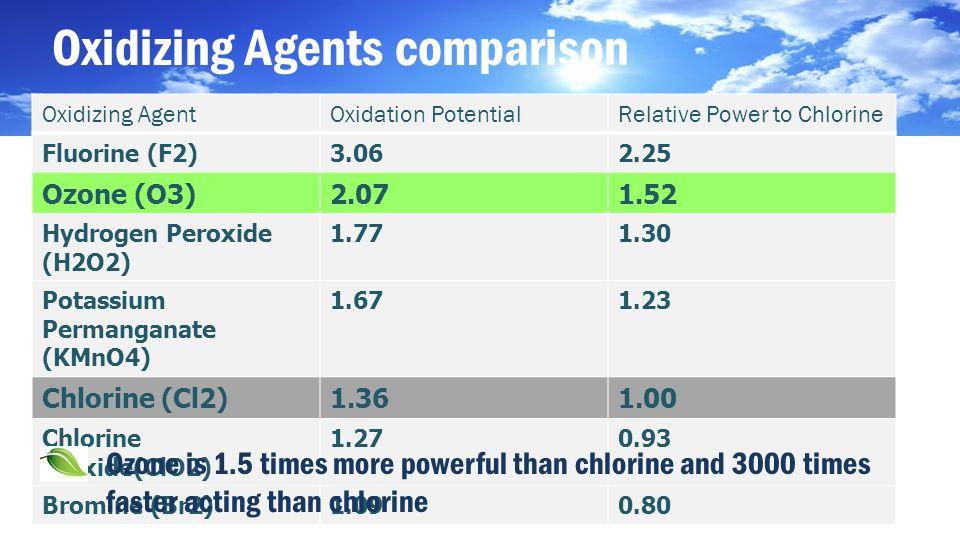 Oxidizing Agents comparison Oxidizing AgentOxidation PotentialRelative Power to Chlorine Fluorine (F2)3.062.25 Ozone (O3)2.071.52 Hydrogen Peroxide (H2O2) 1.771.30 Potassium Permanganate (KMnO4) 1.671.23 Chlorine (Cl2)1.361.00 Chlorine Dioxide(ClO2) 1.270.93 Bromine (Br2)1.090.80 Ozone is 1.5 times more powerful than chlorine and 3000 times faster acting than chlorine