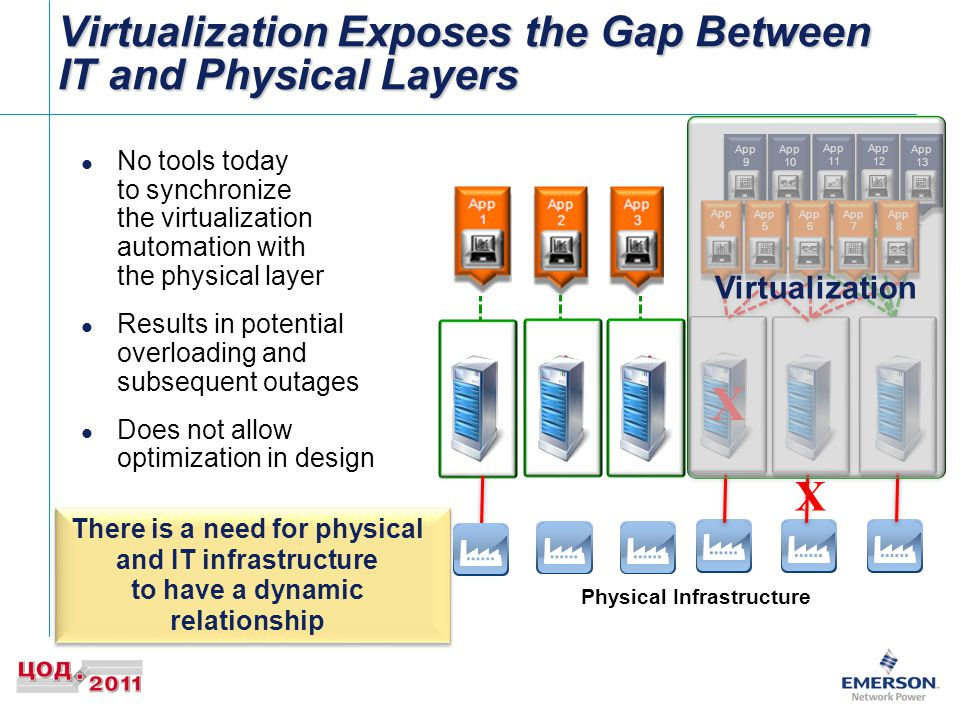 App 4 App 5 App 6 App 7 App 8 No tools today to synchronize the virtualization automation with the physical layer Results in potential overloading and subsequent outages Does not allow optimization in design Physical Infrastructure X Virtualization Exposes the Gap Between IT and Physical Layers 8 There is a need for physical and IT infrastructure to have a dynamic relationship Server 6Server 5Server 4Server 3Server 2Server 1 X Virtualization
