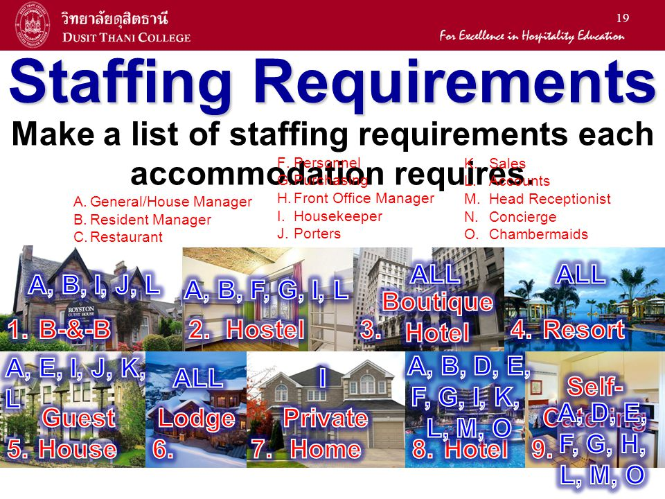 19 Staffing Requirements Make a list of staffing requirements each accommodation requires. A. A.General/House Manager B. B.Resident Manager C. C.Resta