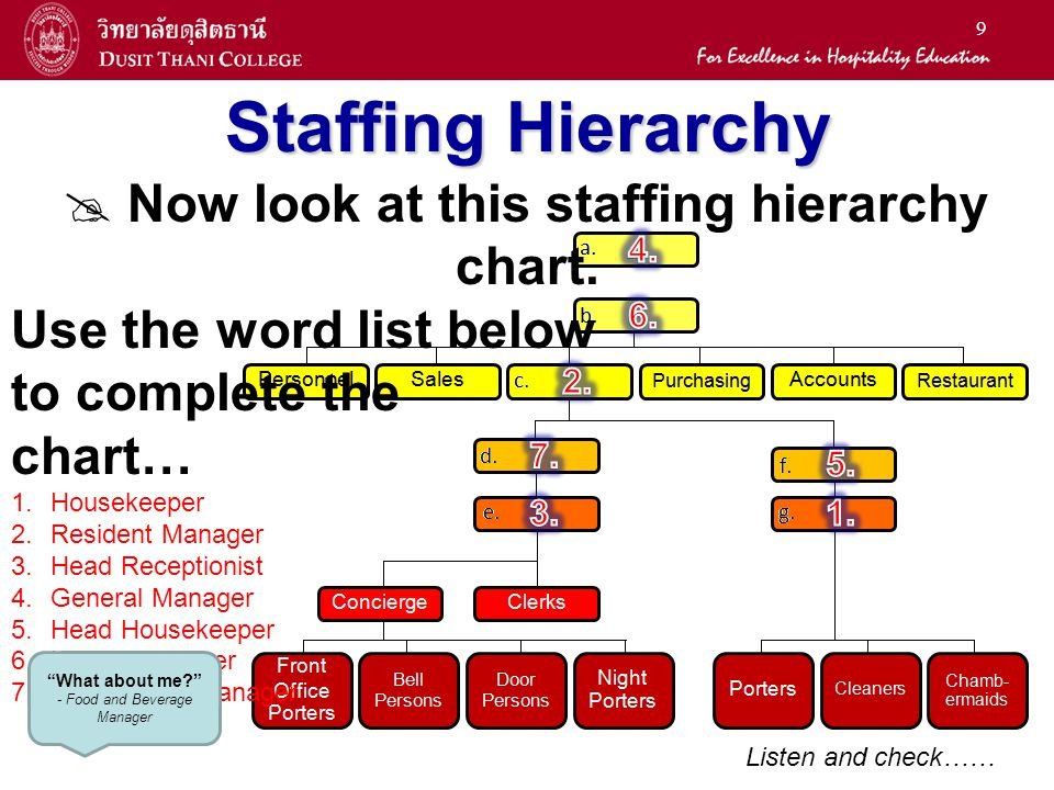 9 Staffing Hierarchy Now look at this staffing hierarchy chart. Use the word list below to complete the chart… 1. 1.Housekeeper 2. 2.Resident Manager