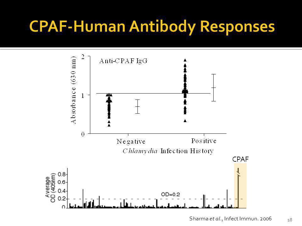 Sharma et al., Infect Immun. 2006 CPAF 18