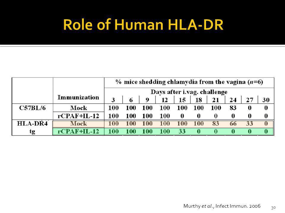 Murthy et al., Infect Immun. 2006 30