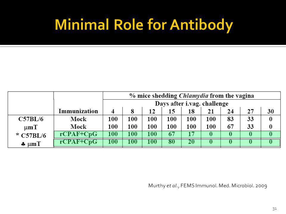 Murthy et al., FEMS Immunol. Med. Microbiol. 2009 31