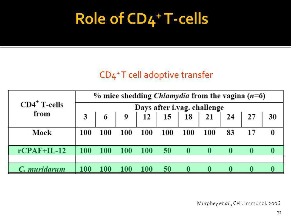 CD4 + T cell adoptive transfer Murphey et al., Cell. Immunol. 2006 32