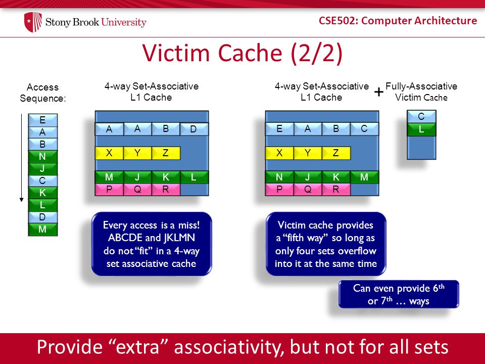 CSE502: Computer Architecture Victim Cache (1/2) Associativity is expensive – Performance from extra muxes – Power from reading and checking more tags