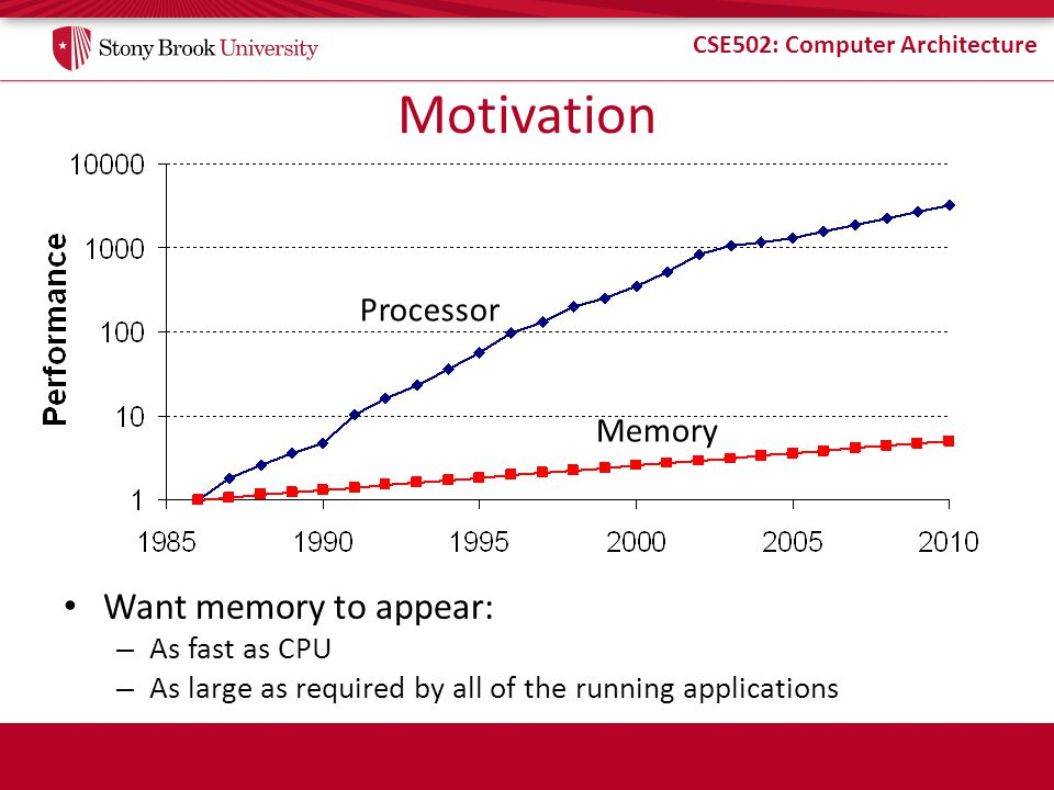 CSE502: Computer Architecture This Lecture Memory Hierarchy Caches / SRAM Cache Organization and Optimizations