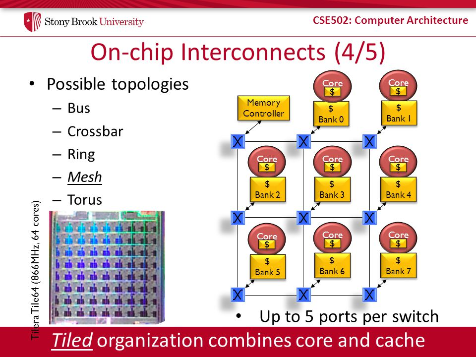CSE502: Computer Architecture On-chip Interconnects (3/5) Possible topologies – Bus – Crossbar – Ring – Mesh – Torus $ Bank 0 $ Bank 0 Memory Controll