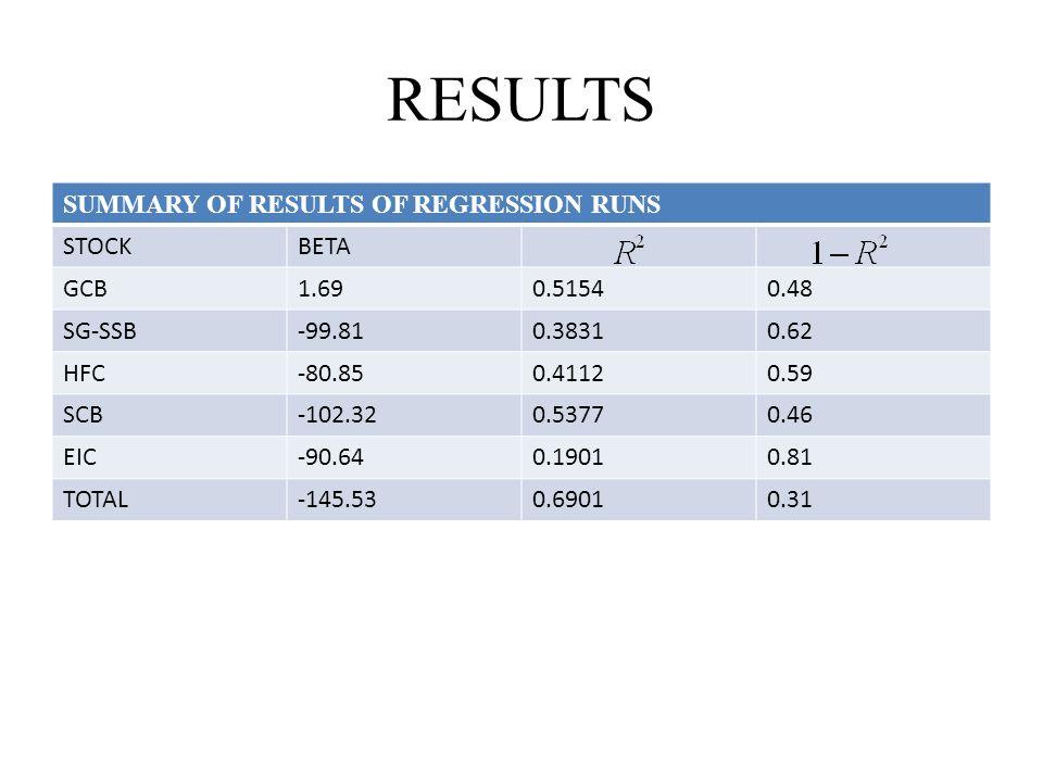 RESULTS SUMMARY OF RESULTS OF REGRESSION RUNS STOCKBETA GCB1.690.51540.48 SG-SSB-99.810.38310.62 HFC-80.850.41120.59 SCB-102.320.53770.46 EIC-90.640.1