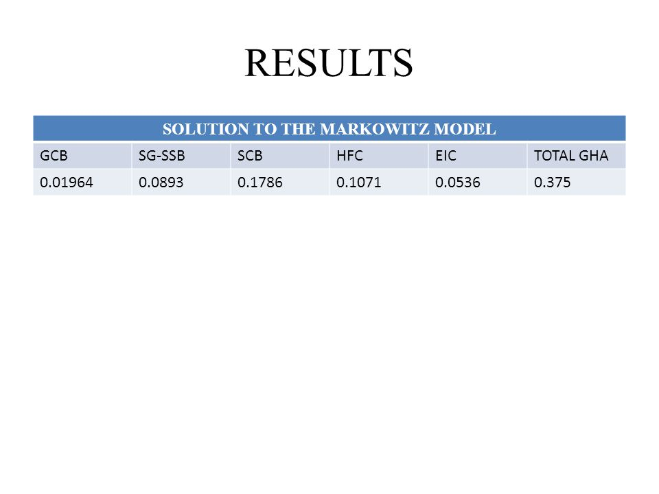 RESULTS SOLUTION TO THE MARKOWITZ MODEL GCBSG-SSBSCBHFCEICTOTAL GHA 0.019640.08930.17860.10710.05360.375