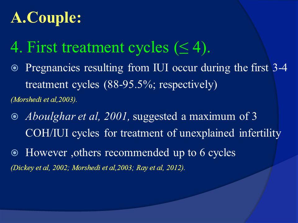 A.Couple: 1.Female age 35y (Morshedi et al, 2003 ) 2.Shorter duration of infertility. 3. Type of infertility (Guven et al,2008) Type of infertilityPre